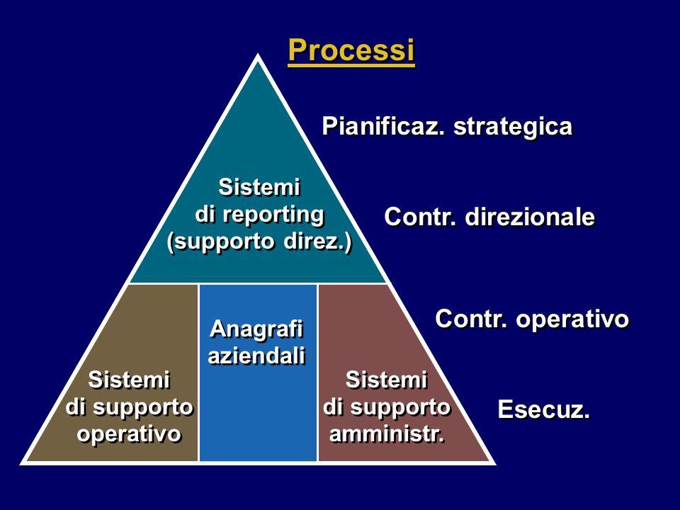 Processi Pianificaz. strategica Contr. direzionale Contr. operativo Esecuz. Sistemi di reporting (supporto direz.) Sistemi di supporto operativo Siste