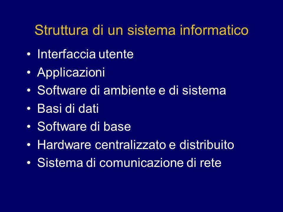 Struttura di un sistema informatico Interfaccia utente Applicazioni Software di ambiente e di sistema Basi di dati Software di base Hardware centraliz