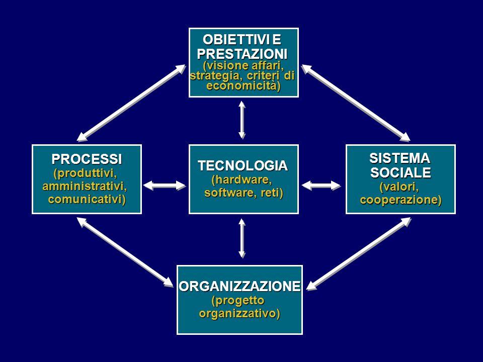 TECNOLOGIA(hardware, software, reti) OBIETTIVI E PRESTAZIONI (visione affari, strategia, criteri di economicità) SISTEMASOCIALE(valori,cooperazione)PR