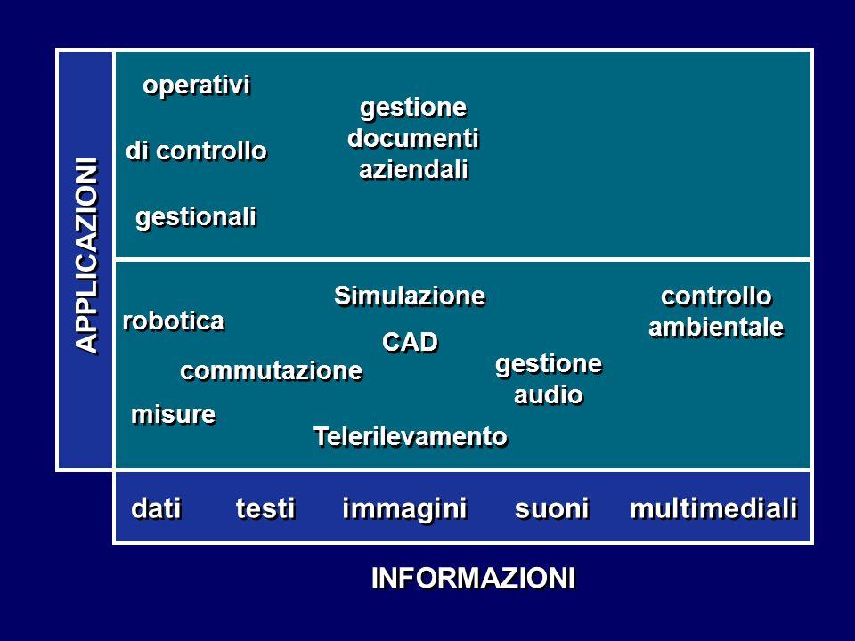 INFORMAZIONI dati testi immagini suoni multimediali APPLICAZIONI robotica misure robotica misure commutazione Simulazione CAD Telerilevamento Simulazi
