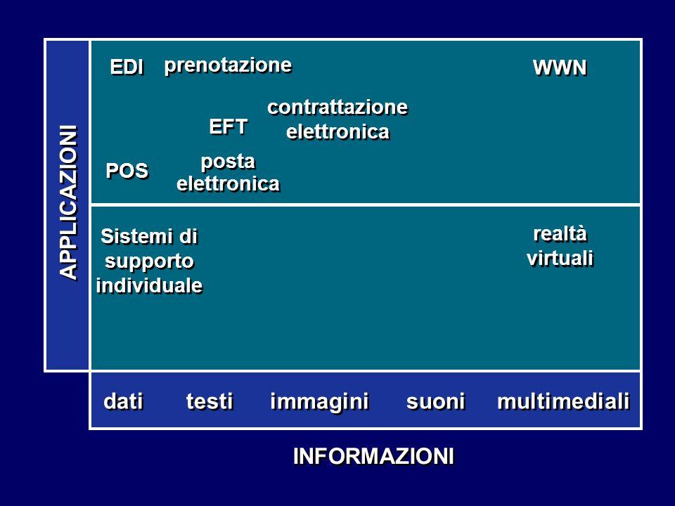INFORMAZIONI dati testi immagini suoni multimediali Sistemi di supporto individuale realtà virtuali EDI POS EDI POS contrattazione elettronica WWN pre