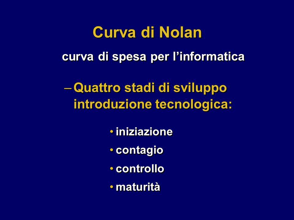 Curva di Nolan iniziazione contagio controllo maturità iniziazione contagio controllo maturità –Quattro stadi di sviluppo introduzione tecnologica: cu