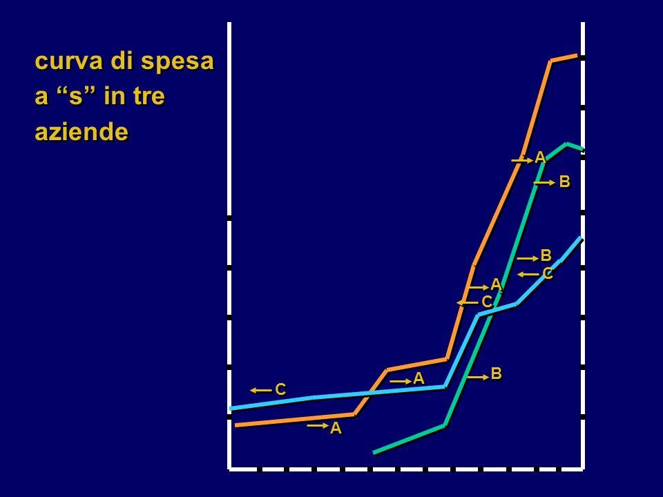 A A B B B B C C A A C C B B A A A A C C curva di spesa a s in tre aziende