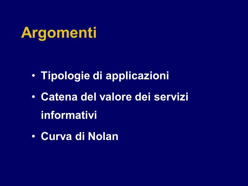 Argomenti Tipologie di applicazioni Catena del valore dei servizi informativi Curva di Nolan