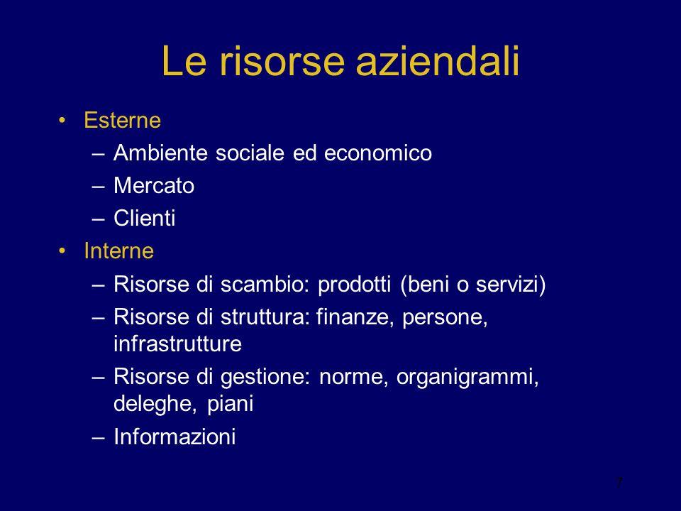 Le risorse aziendali Esterne –Ambiente sociale ed economico –Mercato –Clienti Interne –Risorse di scambio: prodotti (beni o servizi) –Risorse di strut