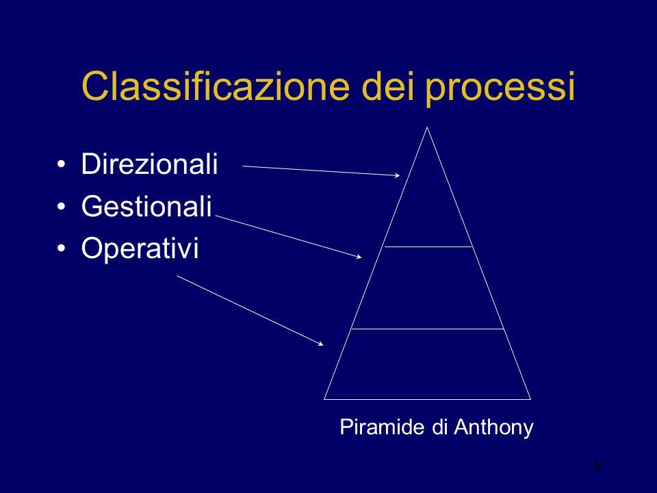 Classificazione dei processi Direzionali Gestionali Operativi Piramide di Anthony 9