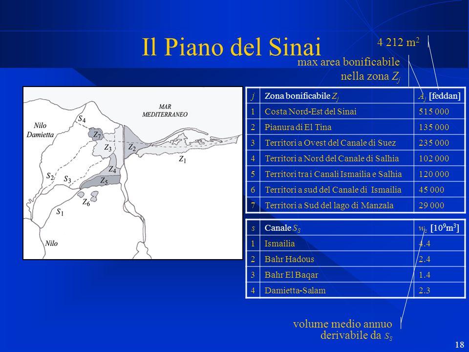 18 Il Piano del Sinai jZona bonificabile Z j A j [feddan] 1Costa Nord-Est del Sinai515 000 2Pianura di El Tina135 000 3Territori a Ovest del Canale di Suez235 000 4Territori a Nord del Canale di Salhia102 000 5Territori tra i Canali Ismailia e Salhia120 000 6Territori a sud del Canale di Ismailia45 000 7Territori a Sud del lago di Manzala29 000 max area bonificabile nella zona Z j 4 212 m 2 sCanale S S w s [10 9 m 3 ] 1Ismailia4.4 2Bahr Hadous2.4 3Bahr El Baqar1.4 4Damietta-Salam2.3 volume medio annuo derivabile da S S