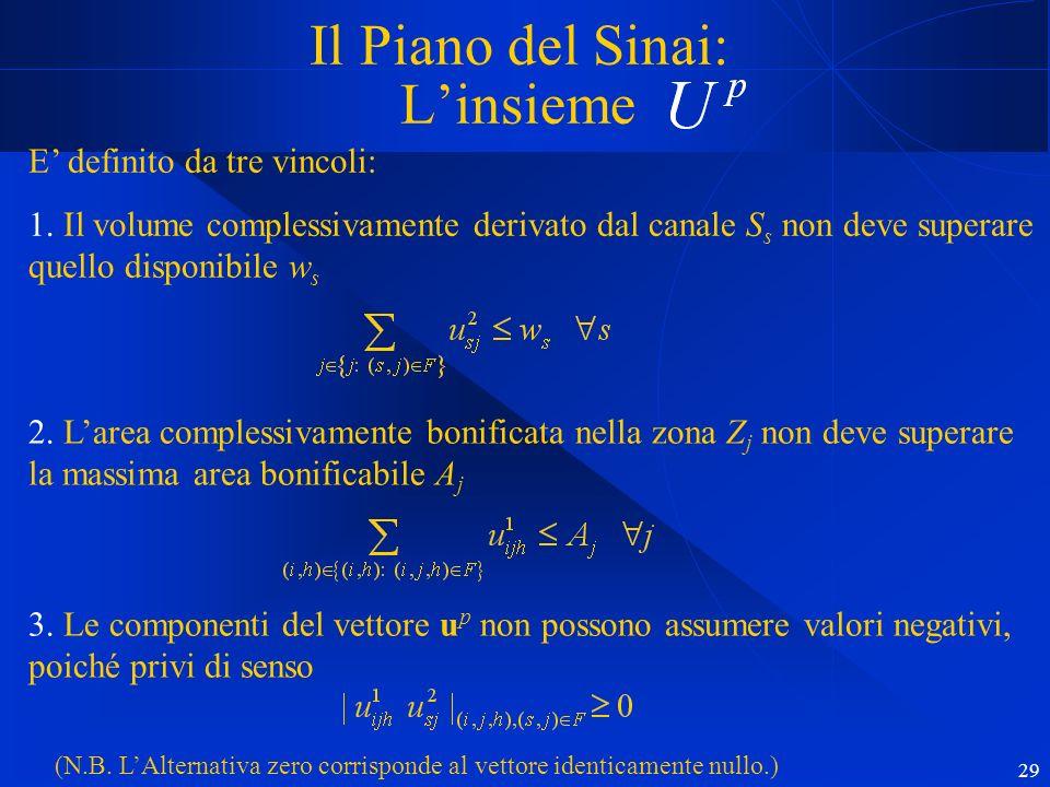 29 Il Piano del Sinai: Linsieme E definito da tre vincoli: 1.