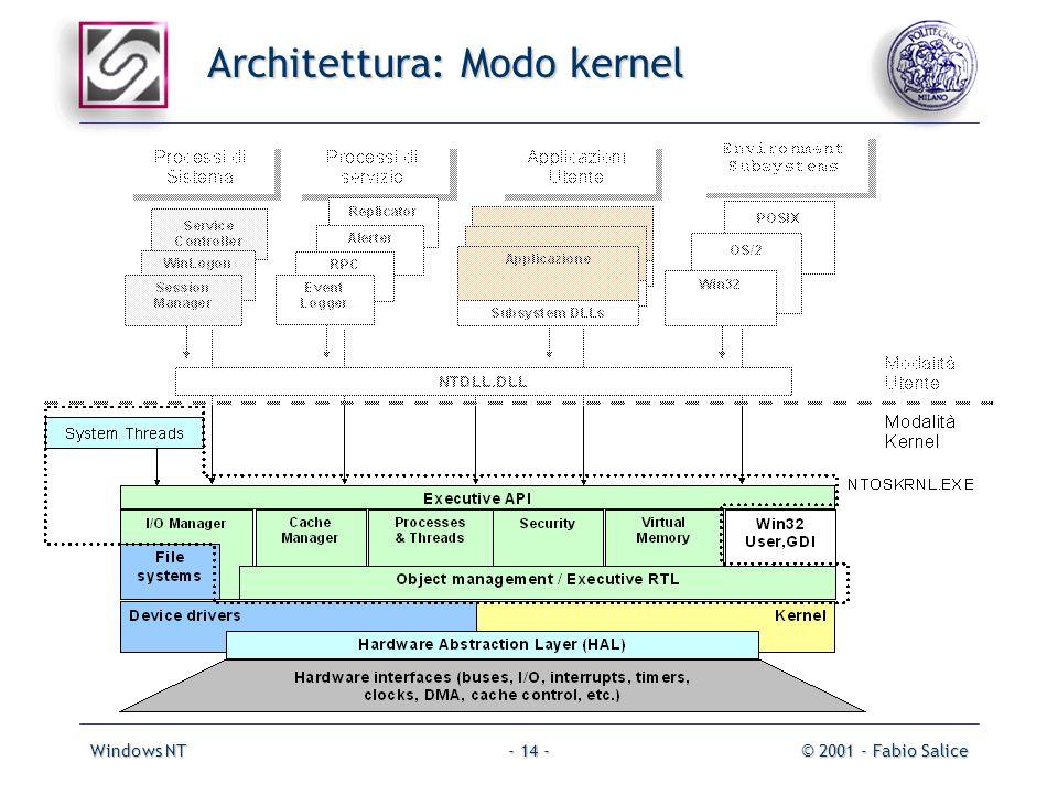 Windows NT© 2001 - Fabio Salice- 14 - Architettura: Modo kernel