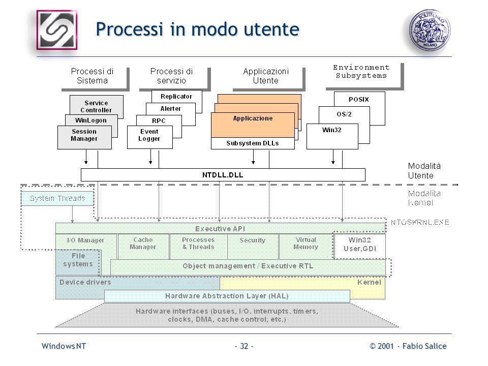Windows NT© 2001 - Fabio Salice- 32 - Processi in modo utente