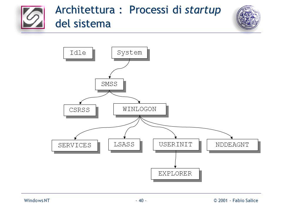 Windows NT© 2001 - Fabio Salice- 40 - Architettura : Processi di startup del sistema System SMSS CSRSS WINLOGON Idle SERVICES LSASS USERINIT NDDEAGNT