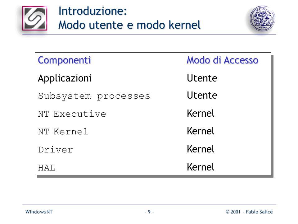 Windows NT© 2001 - Fabio Salice- 9 - ComponentiModo di Accesso ApplicazioniUtente Subsystem processes Utente NT Executive Kernel NT Kernel Kernel Driv