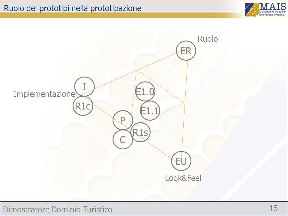 Dimostratore Dominio Turistico 15 Ruolo dei prototipi nella prototipazione Ruolo Implementazione Look&Feel R1cIR1sPCE1.0E1.1EREU