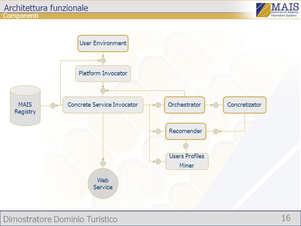 Dimostratore Dominio Turistico 16 Componenti Platform Invocator Architettura funzionale User Environment Concrete Service Invocator OrchestratorConcre