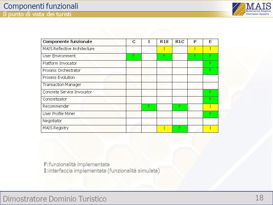 Dimostratore Dominio Turistico 18 Componenti funzionali Il punto di vista dei turisti F:funzionalità implementata I:interfaccia implementata (funziona