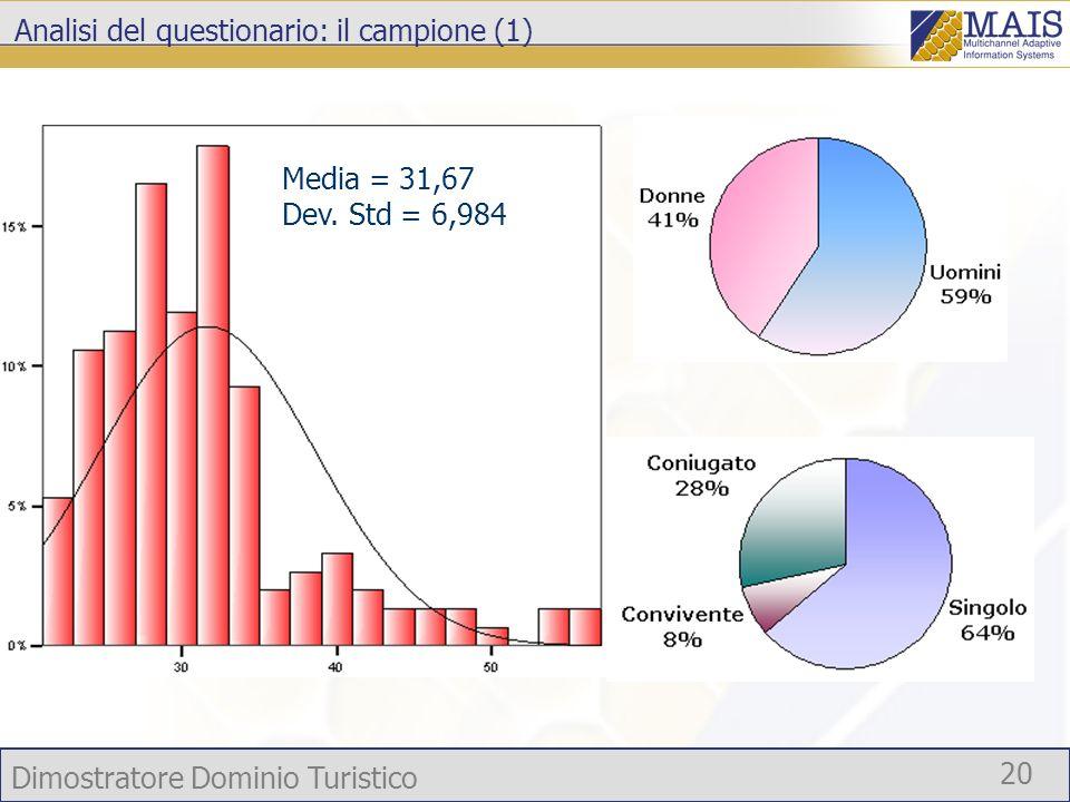 Dimostratore Dominio Turistico 20 Analisi del questionario: il campione (1) Media = 31,67 Dev. Std = 6,984