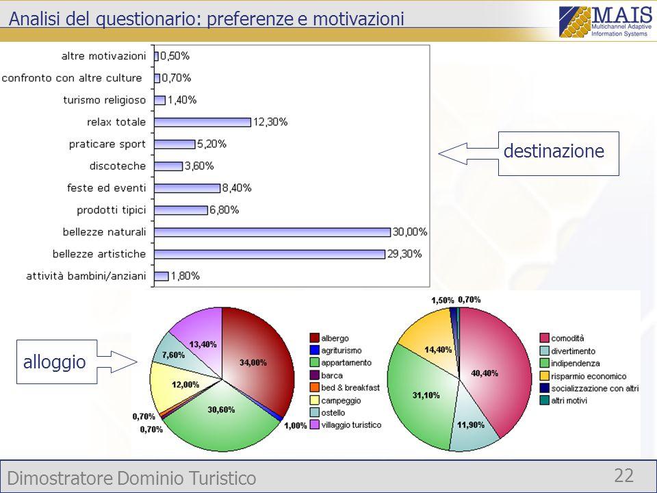 Dimostratore Dominio Turistico 22 Analisi del questionario: preferenze e motivazioni alloggio destinazione