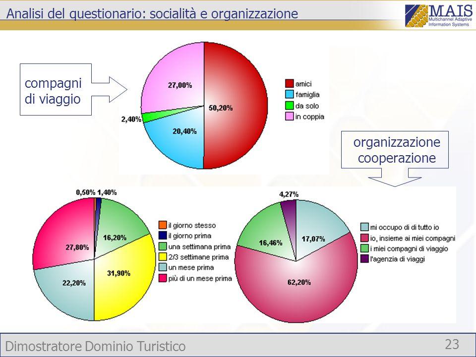 Dimostratore Dominio Turistico 23 Analisi del questionario: socialità e organizzazione compagni di viaggio organizzazione cooperazione
