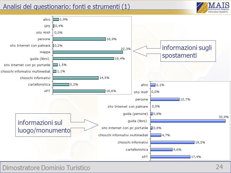Dimostratore Dominio Turistico 24 Analisi del questionario: fonti e strumenti (1) informazioni sul luogo/monumento informazioni sugli spostamenti