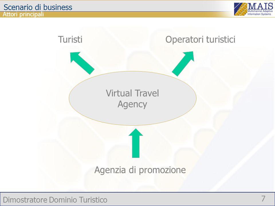 Dimostratore Dominio Turistico 7 Scenario di business Virtual Travel Agency Agenzia di promozione TuristiOperatori turistici Attori principali
