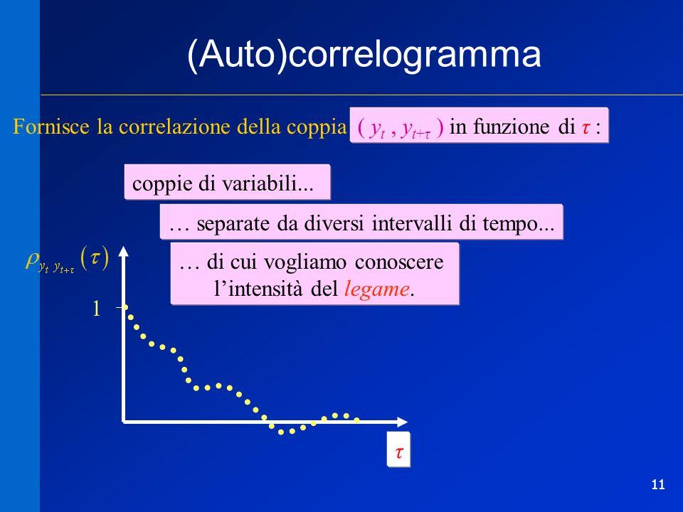 11 (Auto)correlogramma Fornisce la correlazione della coppia ( y t, y t+τ ) in funzione di τ: 1 … separate da diversi intervalli di tempo... τ coppie