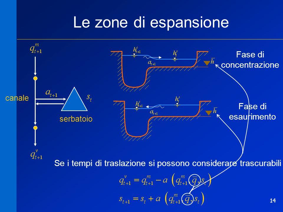 14 Le zone di espansione canale serbatoio Se i tempi di traslazione si possono considerare trascurabili Fase di esaurimento Fase di concentrazione