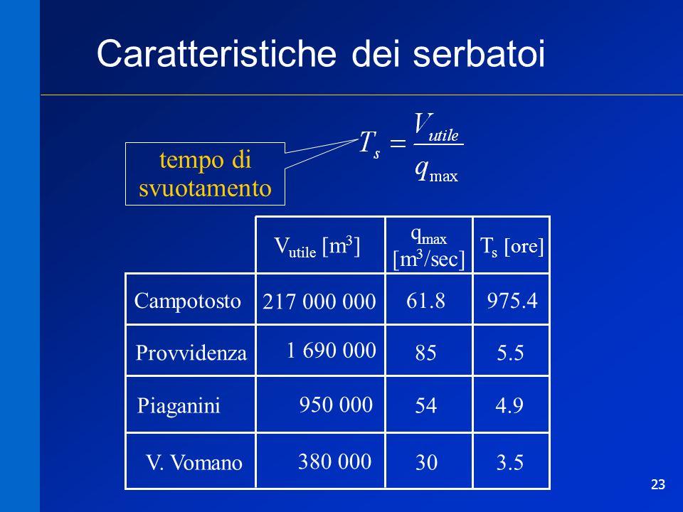 23 Caratteristiche dei serbatoi 4.954 950 000 Piaganini 5.585 1 690 000 Provvidenza 975.461.8 217 000 000 Campotosto T s [ore] q max [m 3 /sec] V util