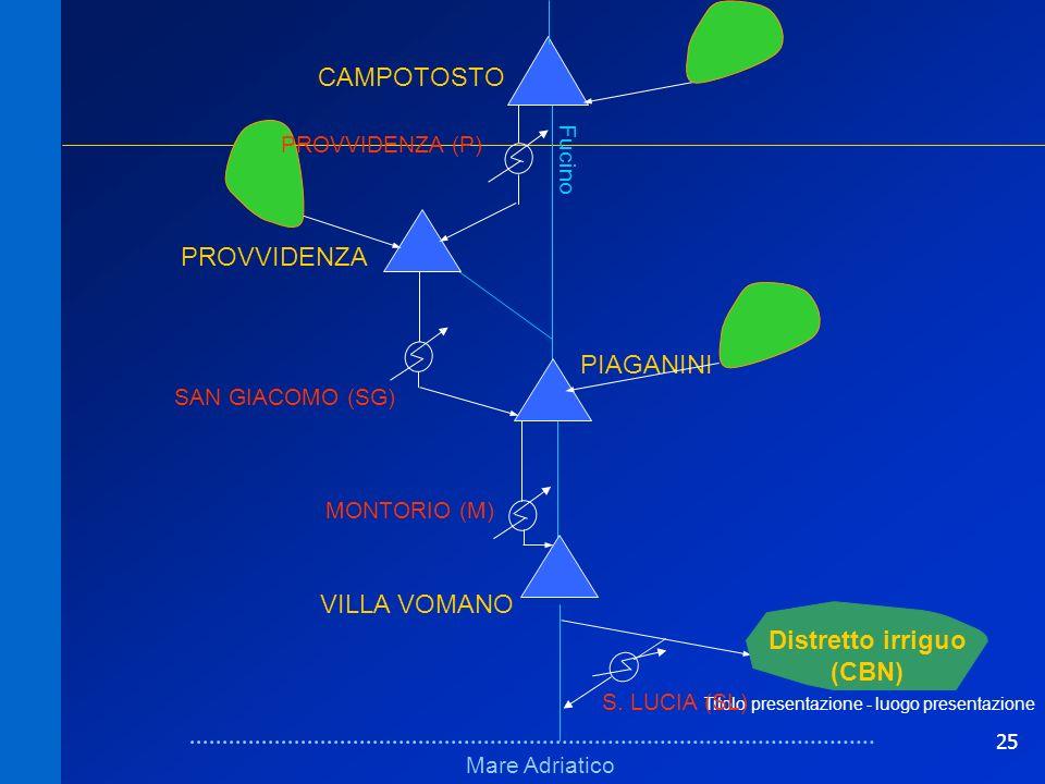25 Titolo presentazione - luogo presentazione Schema fisico (bacini)Schema fisico (bacini) Mare Adriatico Fucino VILLA VOMANO PIAGANINI PROVVIDENZA CA