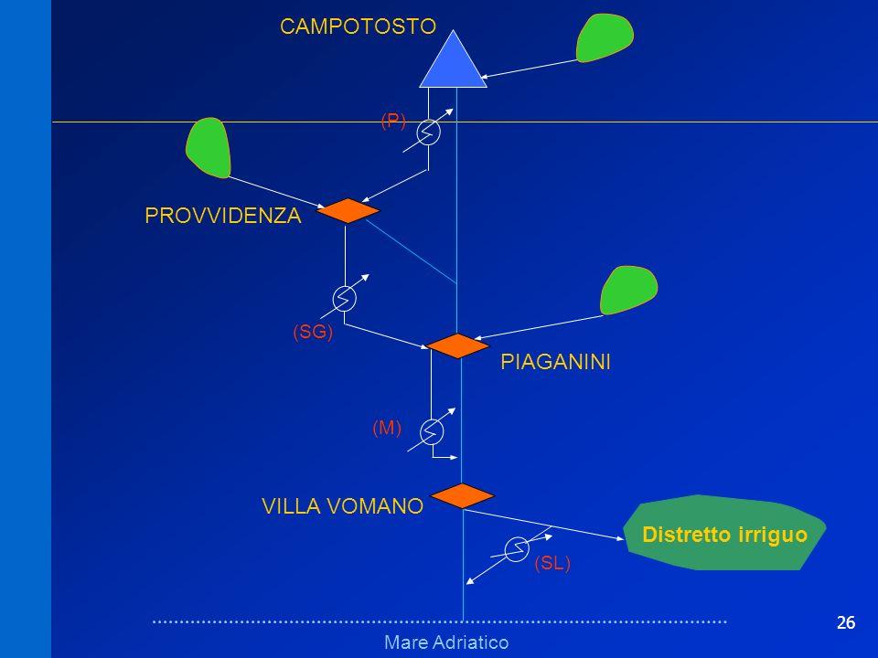 26 Schema logico erratoSchema logico errato Mare Adriatico VILLA VOMANO PROVVIDENZA (M) (P) (SG) Distretto irriguo (SL) PIAGANINI CAMPOTOSTO