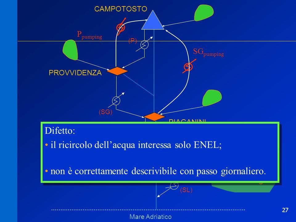 27 Schema logico erratoSchema logico errato Mare Adriatico VILLA VOMANO PROVVIDENZA (M) (P) (SG) Distretto irriguo (SL) PIAGANINI CAMPOTOSTO P pumping