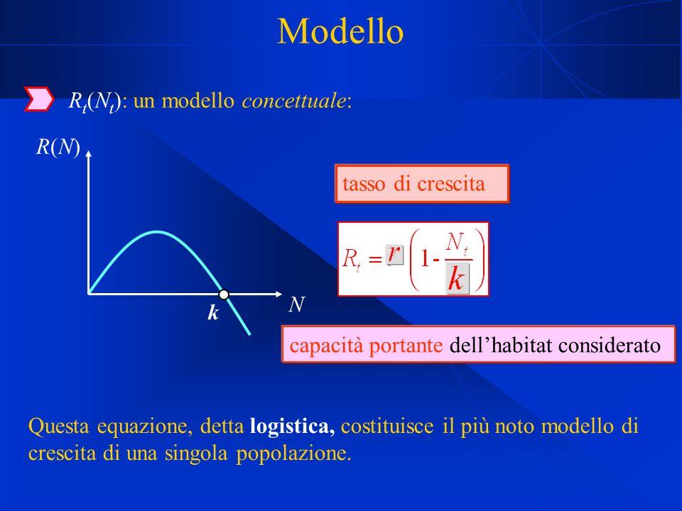 Modello R t (N t ): un modello concettuale: Questa equazione, detta logistica, costituisce il più noto modello di crescita di una singola popolazione.