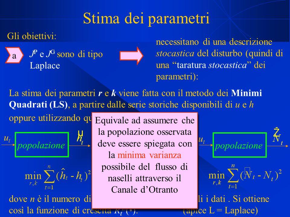 Stima dei parametri La stima dei parametri r e k viene fatta con il metodo dei Minimi Quadrati (LS), a partire dalle serie storiche disponibili di u e h utut popolazione dove n è il numero di anni per cui sono disponibili i dati.