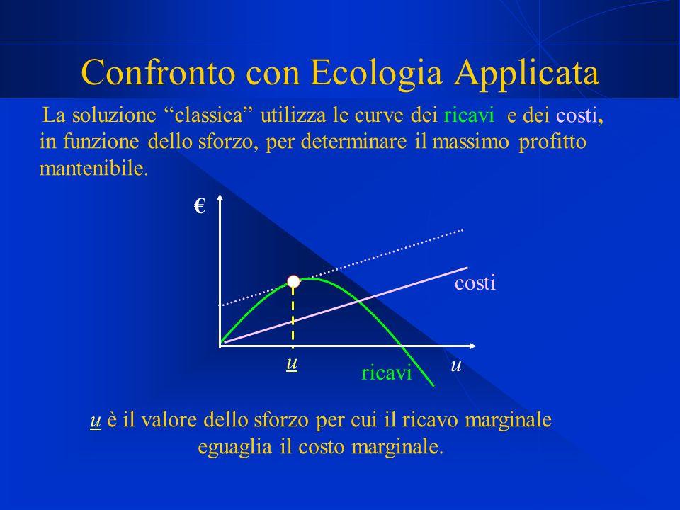 Confronto con Ecologia Applicata La soluzione classica utilizza le curve dei ricavi ricavi costi u u è il valore dello sforzo per cui il ricavo marginale eguaglia il costo marginale.