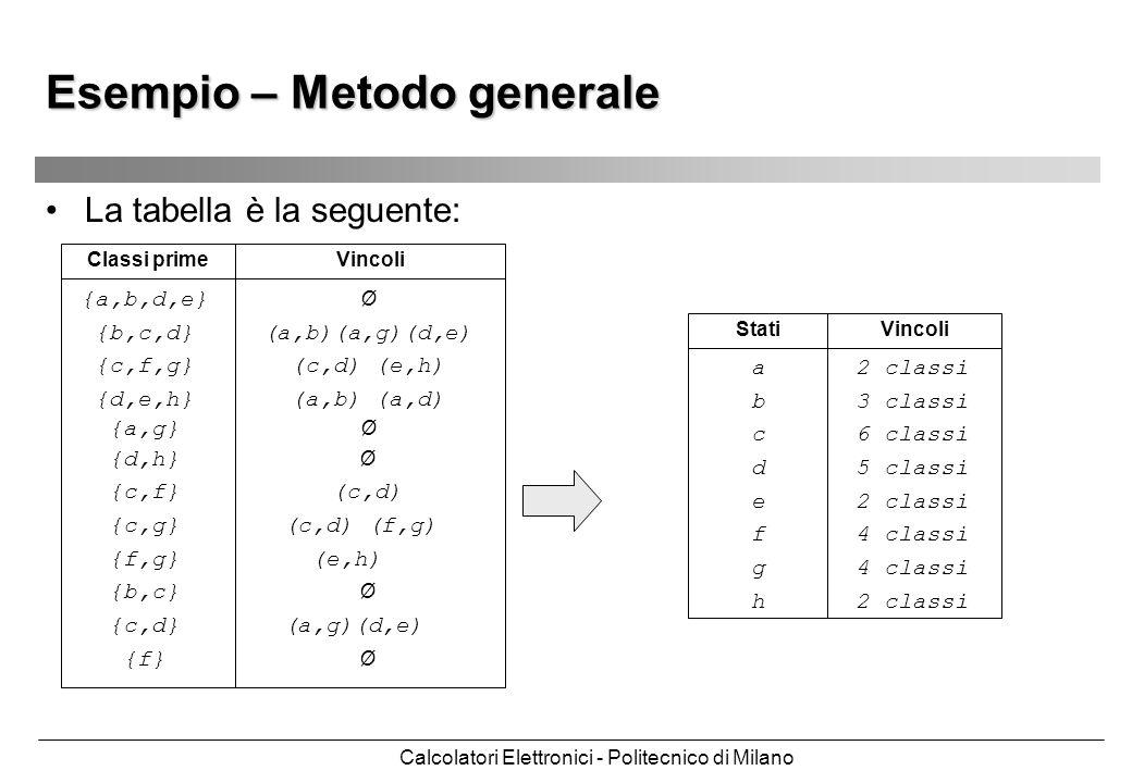 Calcolatori Elettronici - Politecnico di Milano Esempio – Metodo generale La tabella è la seguente: {a,b,d,e} Ø {b,c,d} (a,b)(a,g)(d,e) {c,f,g} (c,d)