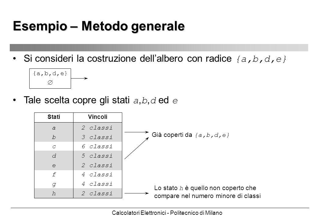 Calcolatori Elettronici - Politecnico di Milano Esempio – Metodo generale Si consideri la costruzione dellalbero con radice {a,b,d,e} {a,b,d,e} Tale s