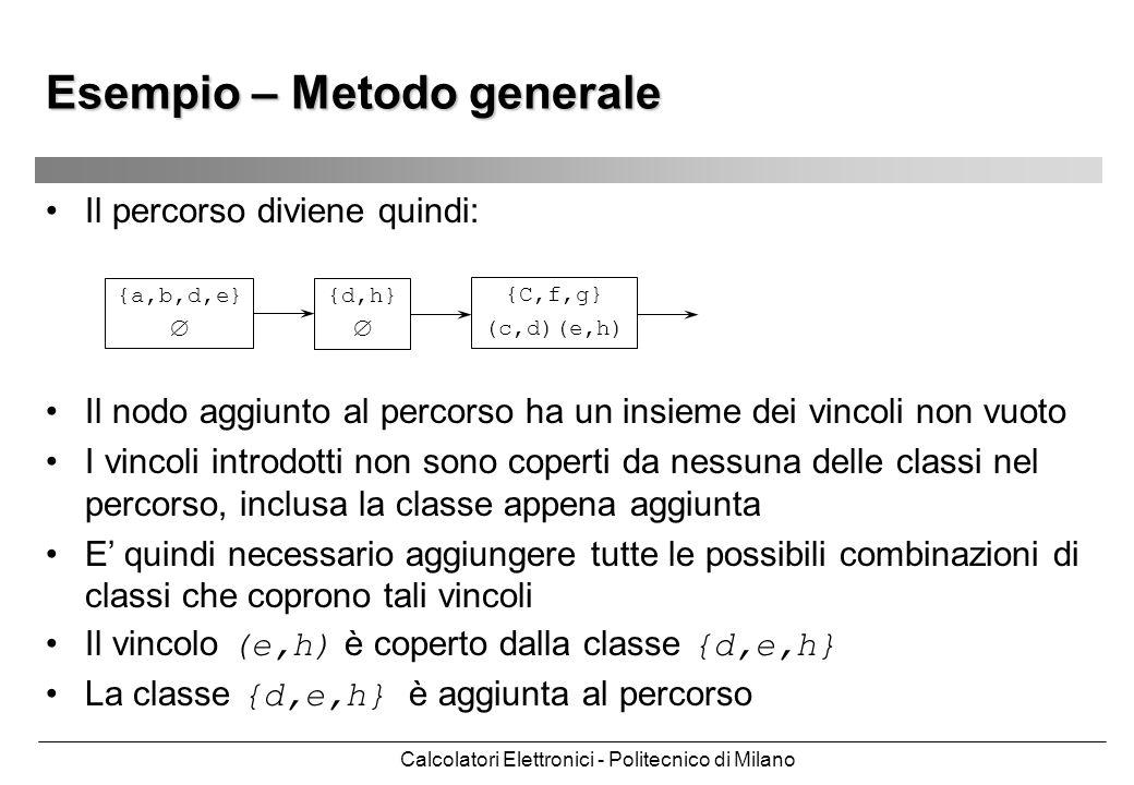 Calcolatori Elettronici - Politecnico di Milano Esempio – Metodo generale Il percorso diviene quindi: {a,b,d,e} {d,h} {C,f,g} (c,d)(e,h) Il nodo aggiu