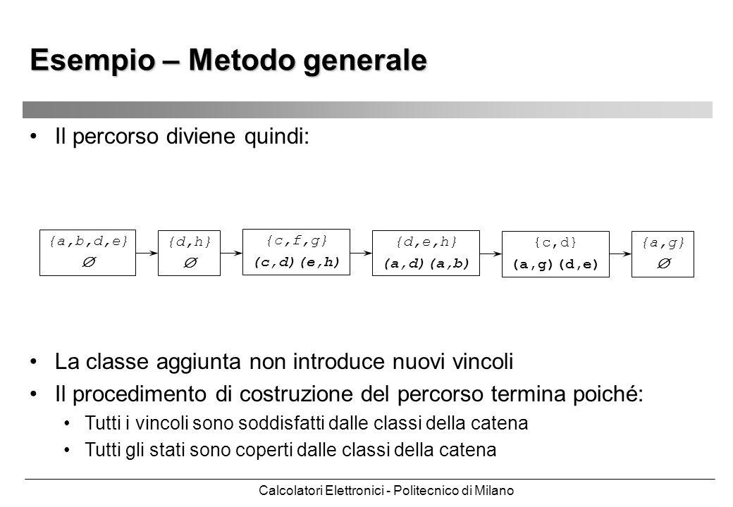 Calcolatori Elettronici - Politecnico di Milano Esempio – Metodo generale Il percorso diviene quindi: {a,b,d,e} {d,h} {c,f,g} (c,d)(e,h) {d,e,h} (a,d)