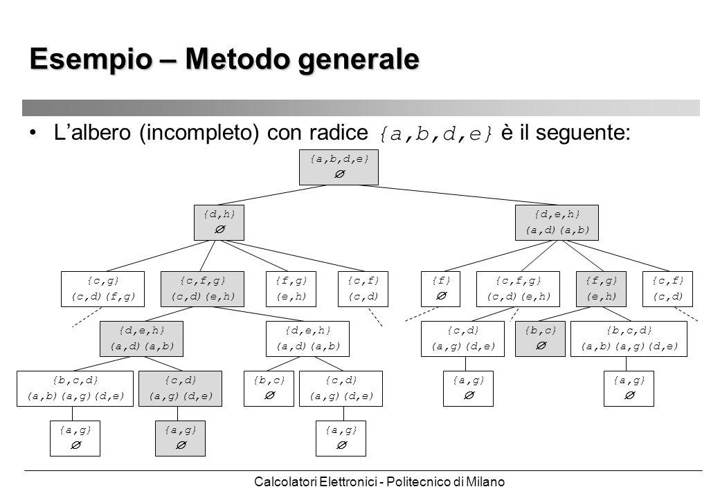 Calcolatori Elettronici - Politecnico di Milano Esempio – Metodo generale Lalbero (incompleto) con radice {a,b,d,e} è il seguente: {a,b,d,e} {d,e,h} (