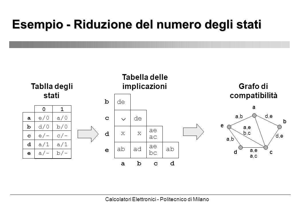 Calcolatori Elettronici - Politecnico di Milano a b cd e d,e a,b a,e a,c a,e b,c Esempio - Riduzione del numero degli stati 0 1 a e/0 a/0 b d/0 b/0 c