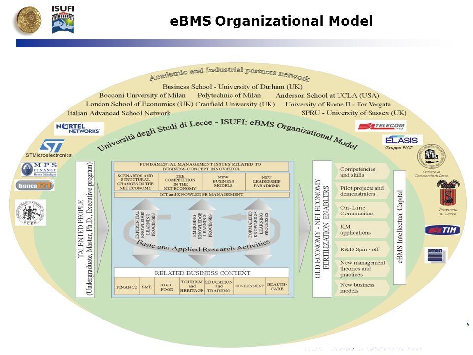 e-Business Management School MAIS – Milano, 3-4 Dicembre 2002 eBMS Organizational Model