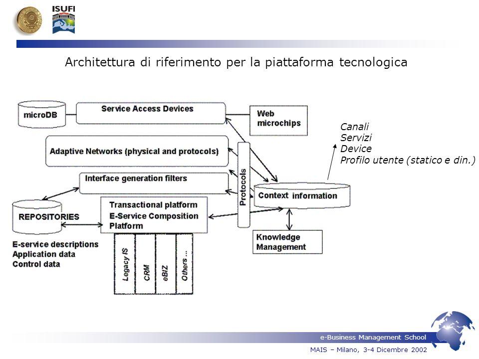 e-Business Management School MAIS – Milano, 3-4 Dicembre 2002 Architettura di riferimento per la piattaforma tecnologica Canali Servizi Device Profilo