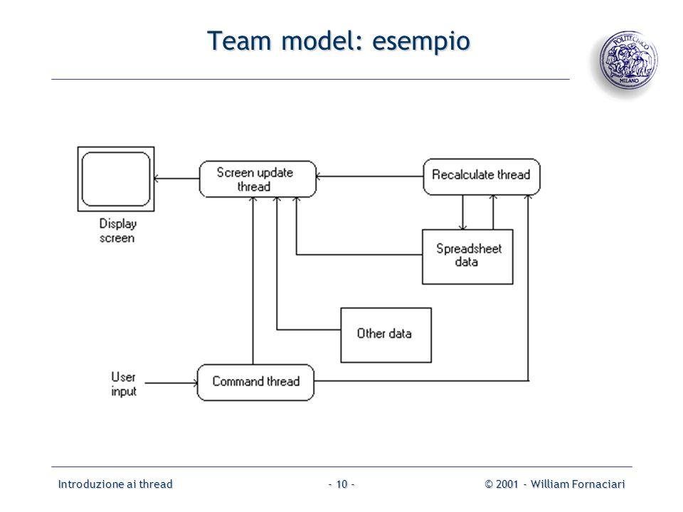 Introduzione ai thread© 2001 - William Fornaciari- 10 - Team model: esempio