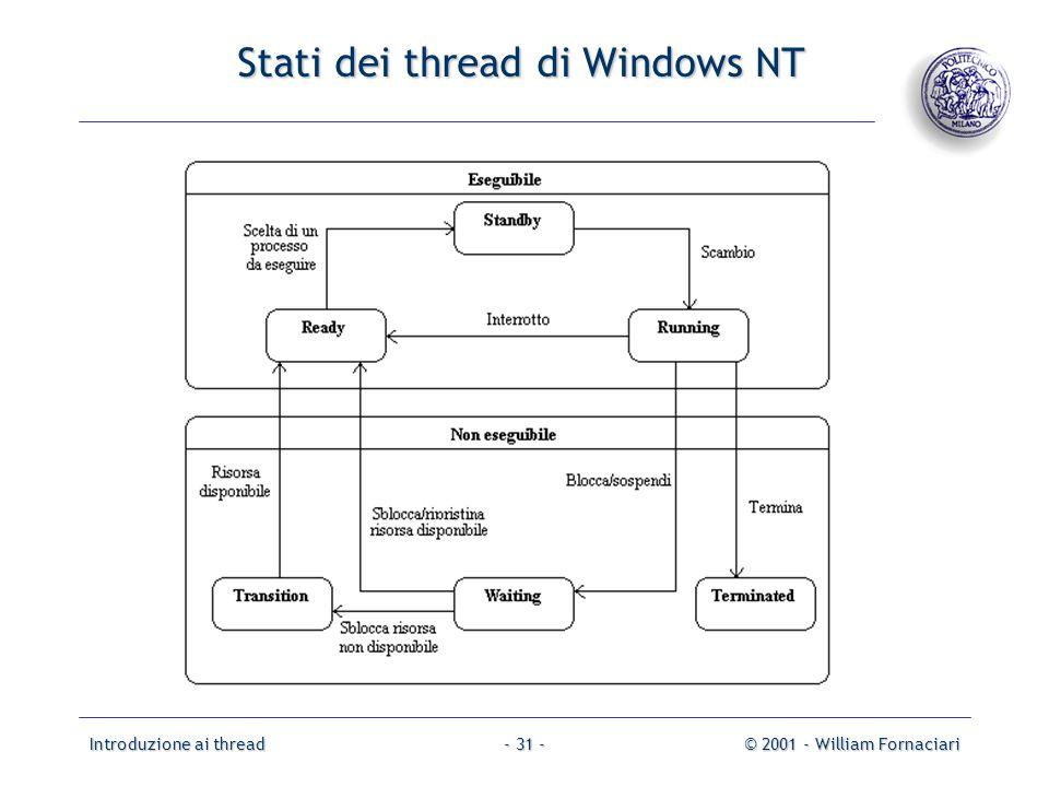 Introduzione ai thread© 2001 - William Fornaciari- 31 - Stati dei thread di Windows NT