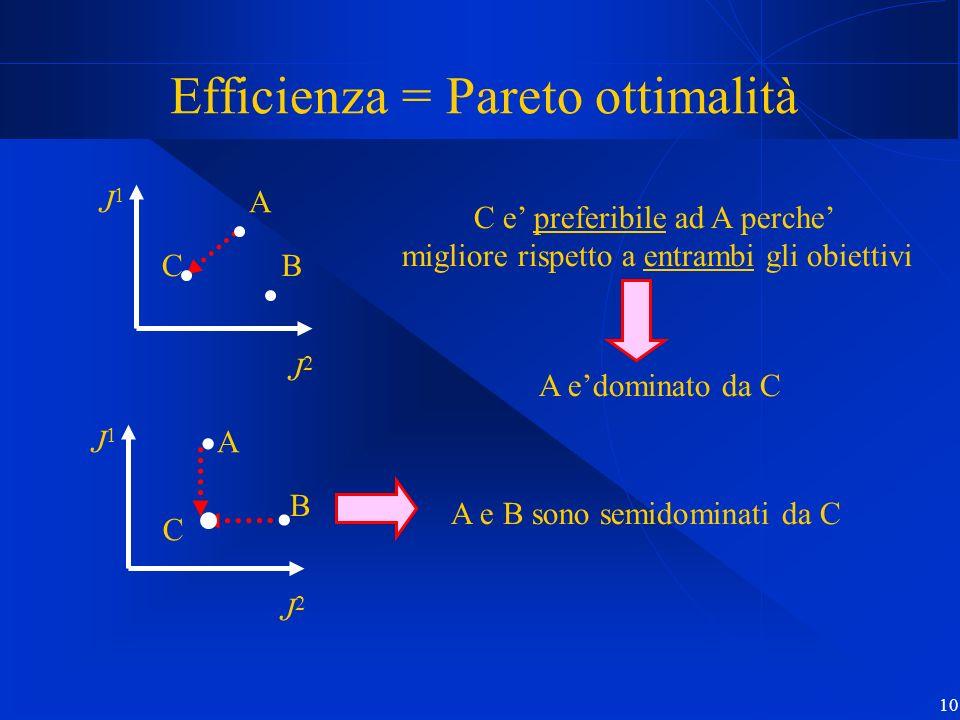 10 Efficienza = Pareto ottimalità A C J1J1 J2J2 A B C J2J2 J1J1 C e preferibile ad A perche migliore rispetto a entrambi gli obiettivi A edominato da