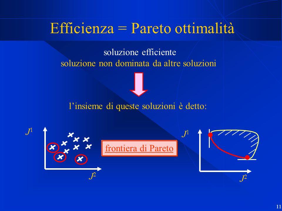 11 Efficienza = Pareto ottimalità J2J2 J1J1 soluzione efficiente soluzione non dominata da altre soluzioni J2J2 J1J1 linsieme di queste soluzioni è de