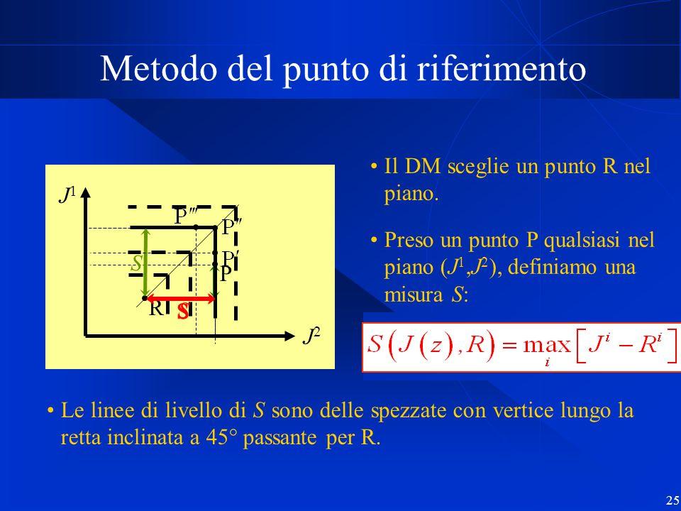25 J1J1 J2J2 Metodo del punto di riferimento Preso un punto P qualsiasi nel piano (J 1,J 2 ), definiamo una misura S: Le linee di livello di S sono de