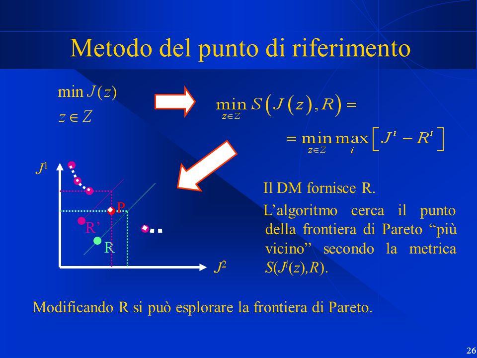 26 Metodo del punto di riferimento Lalgoritmo cerca il punto della frontiera di Pareto più vicino secondo la metrica S(J i (z),R). Modificando R si pu