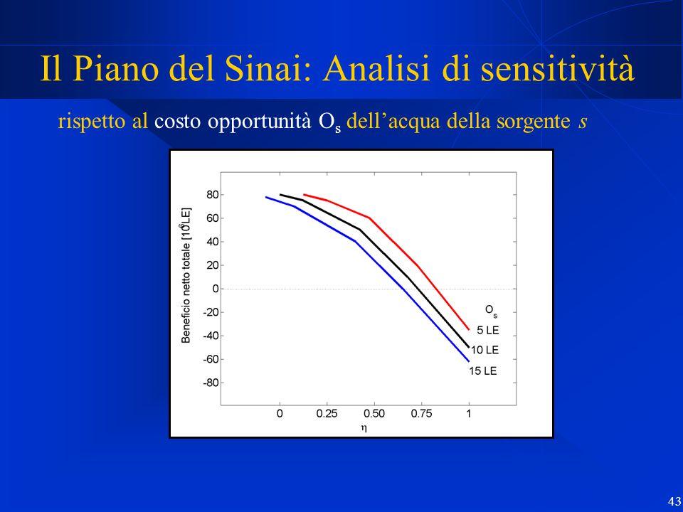 43 Il Piano del Sinai: Analisi di sensitività rispetto al costo opportunità O s dellacqua della sorgente s