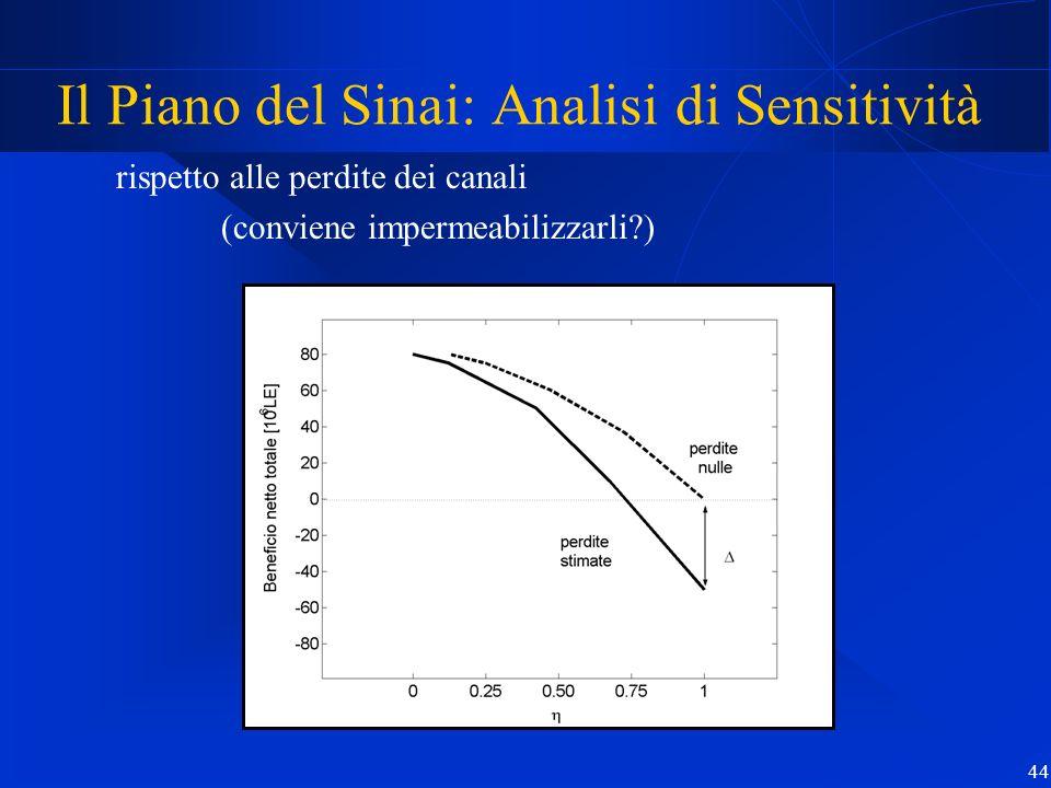 44 Il Piano del Sinai: Analisi di Sensitività rispetto alle perdite dei canali (conviene impermeabilizzarli?)