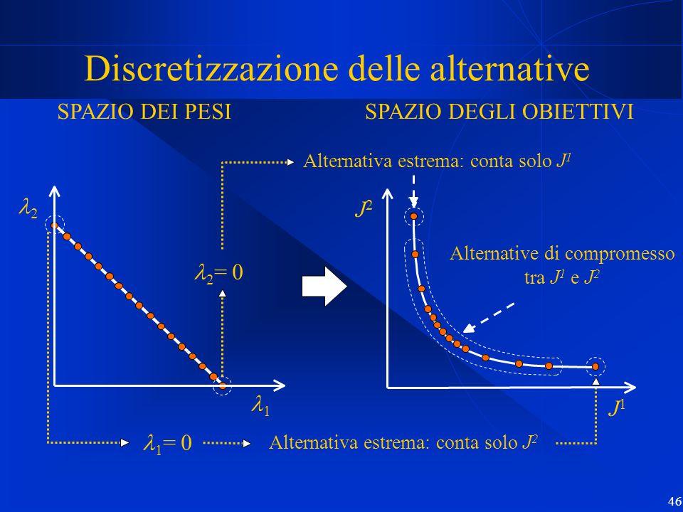 46 Discretizzazione delle alternative SPAZIO DEI PESI Alternative di compromesso tra J 1 e J 2 2 1 2 = 0 1 = 0 J2J2 J1J1 Alternativa estrema: conta so